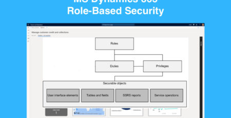dynamics role based security
