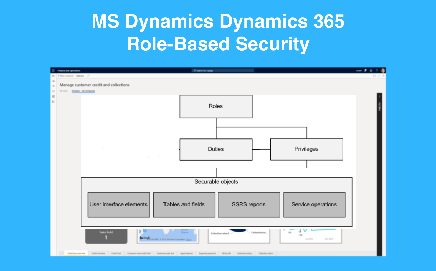 The Guide to Role-Based Security in MS Dynamics 365 | i-Neti