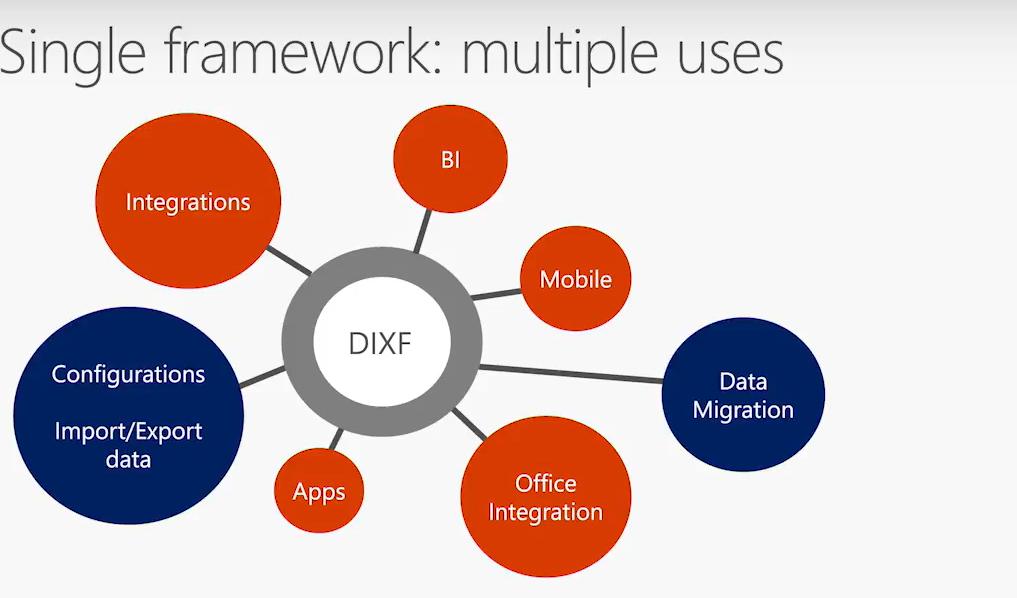single framework multiple uses